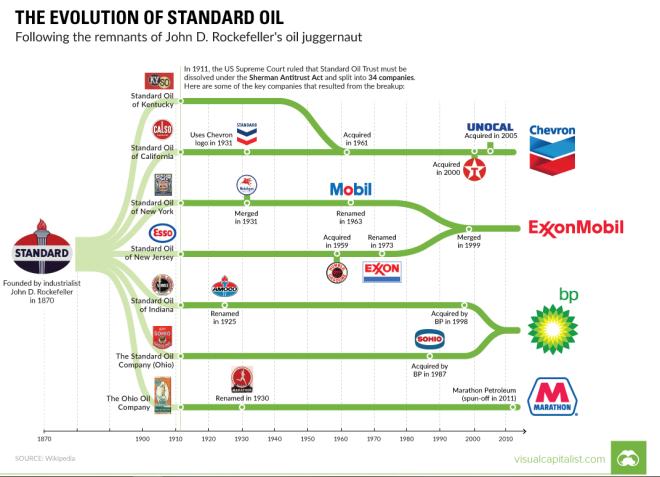 24hGold - Standard Oil, la mut...
