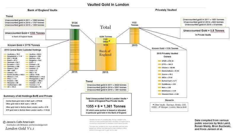 pays qui ont de l'or à la BoE