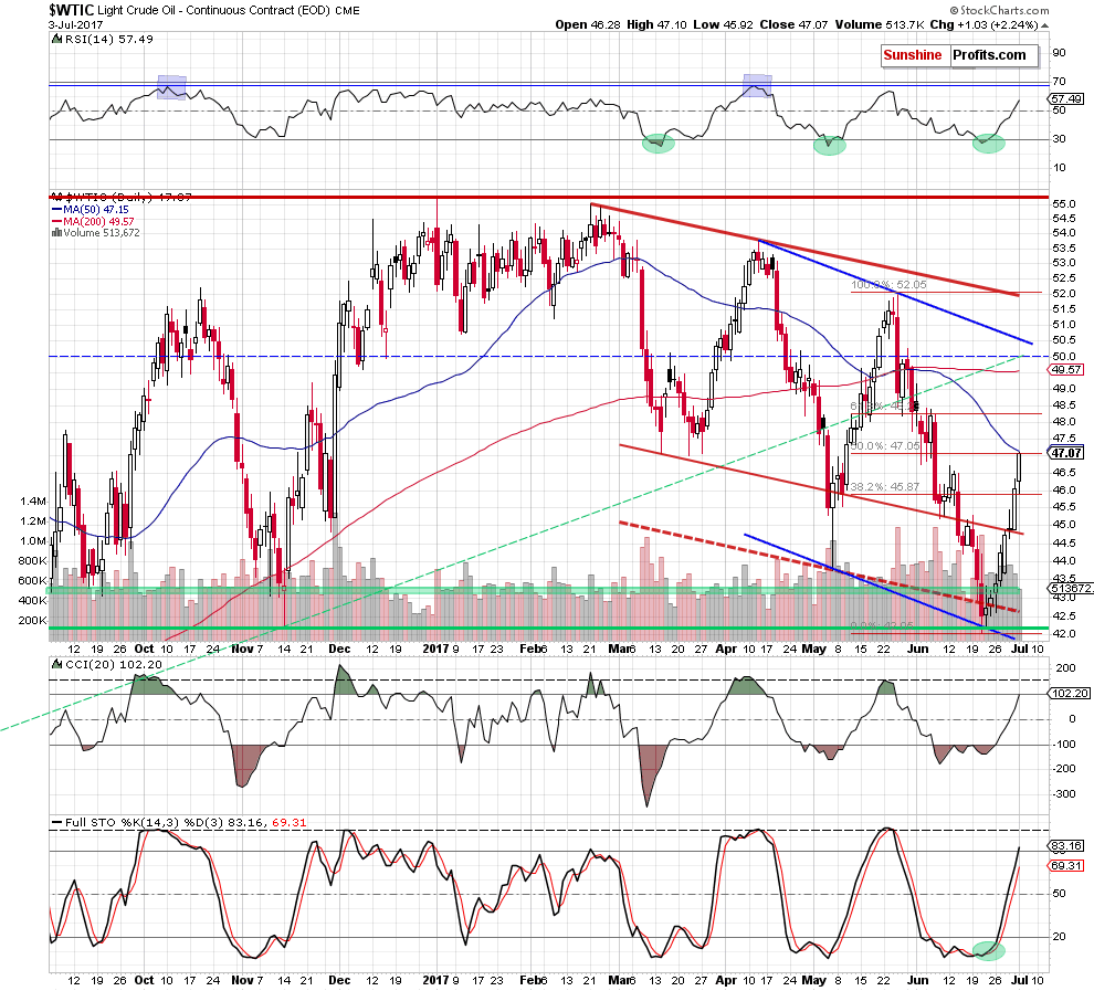 24hGold - Crude Oil: How High ...
