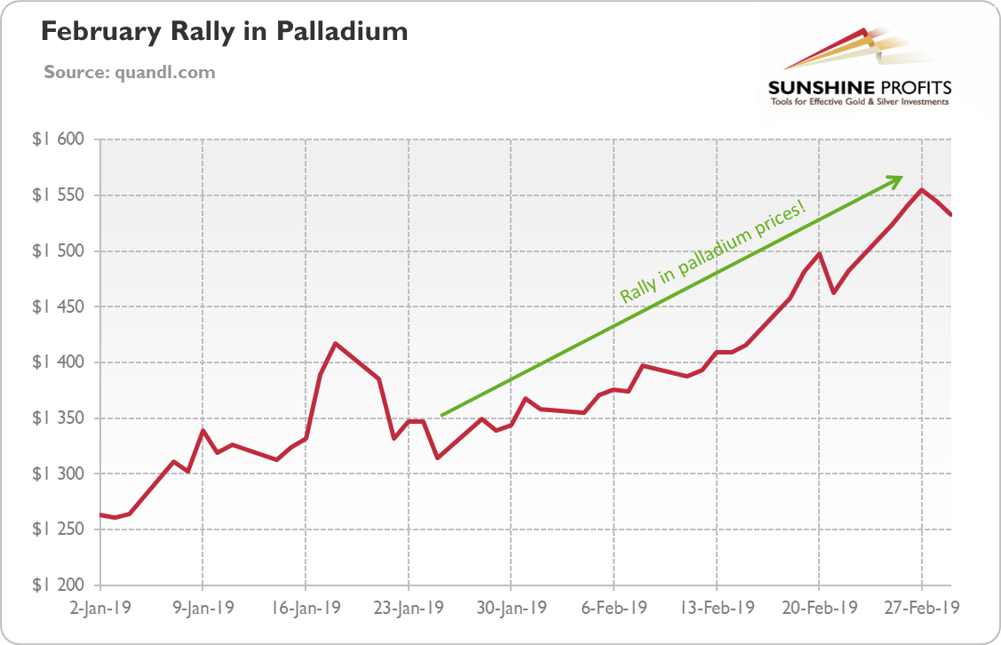 24hGold - Palladium Hits Recor...