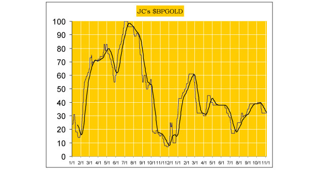 24hGold - Jack Chan's Weekly P...