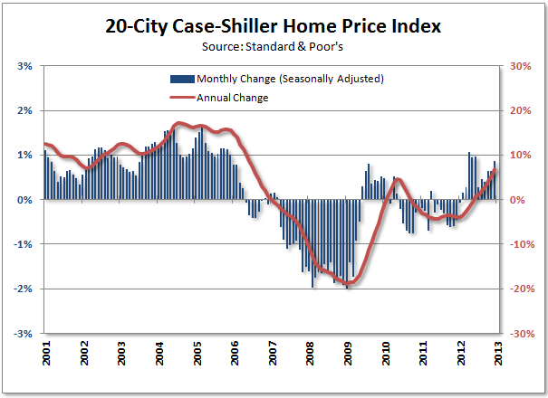 Case Shiller Home Prices SA