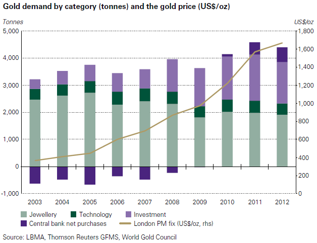 Gold Demand Trends 2012