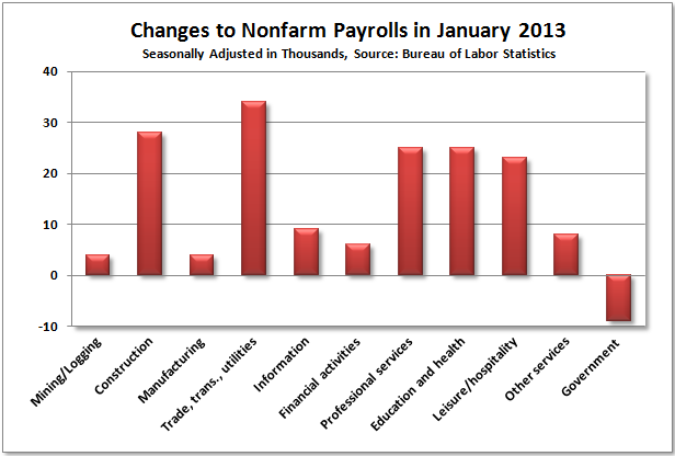 January Payrolls by Category