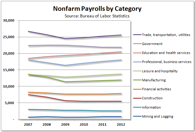 Nonfarm Payrolls By Category 2007-2012