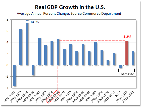 U.S. GDP Growth in Five Year Increments
