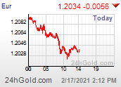 Grafico Euro US Dolar