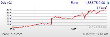 cotizacion onza de oro a 5 años en Euros