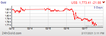 precio oro últimos 5 días
