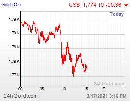 Graf on-line vývoje ceny investičního zlata