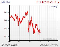 Goldpreis Aktueller Preis Für Gold
