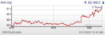 Zilverkoers van de laatste 5 jaar per kilo