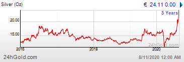 Zilverkoers van de laatste 5 jaar per ounce