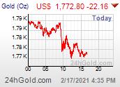 ราคาทองคำ Gold Price ในต่างประเทศ