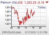 ราคาแพลตทินัม Platinum Price ในต่างประเทศ