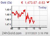Chart: Goldpreis der letzten 24 Stunden in Euro