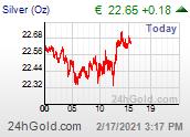 Chart: Silberpreis der letzten 24 Stunden in Euro