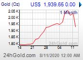 Chart: Goldpreis seit 1 Monat in US-Dollar