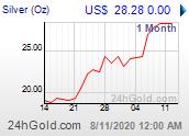 Chart: Silberpreis seit 1 Monat in US-Dollar