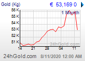 actualizando cotizacion oro..