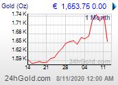 Chart: Goldpreis seit 1 Monat in Euro