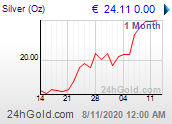 Chart: Silberpreis seit 1 Monat in Euro
