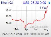 Chart: Silberpreis seit 1 Jahr in Dollar