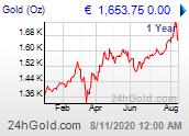 Chart: Goldpreis seit 1 Jahr in Euro