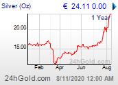 Chart: Silberpreis seit 1 Jahr in Euro