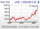 Chart: Goldpreis seit 5 Jahren in US-Dollar