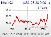 Chart: Silberpreis seit 5 Jahren in US-Dollar