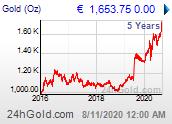 Chart: Goldpreis seit 5 Jahren in Euro