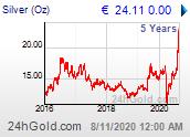 Chart: Silberpreis seit 5 Jahren in Euro