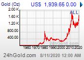 Chart: Goldpreis maximal verfügbarer Zeitraum in US-Dollar