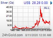 Chart: Silberpreis maximal verfügbarer Zeitraum in US-Dollar