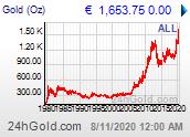 Chart: Goldpreis maximal verfügbarer Zeitraum in Euro
