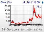 Chart: Silberpreis maximal verfügbarer Zeitraum in Euro