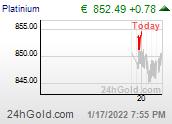 Chart eurPLATINIUM