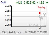 Chart audGOLD