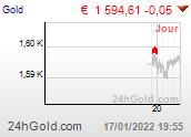 Chart eurGOLD