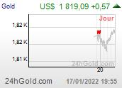 Chart usGOLD