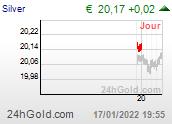 Chart eurSILVER