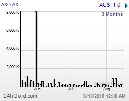 Aurox Resources Limited Company Profile / AXO AX
