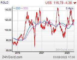 Royal Gold Inc  3:04 am Royal Gold misses by $0 12, misses