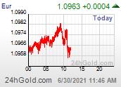 Chart EUR-CHF