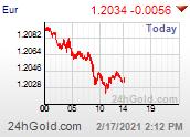 Chart EUR-USD