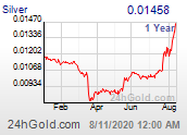 Ratio Silver / Gold