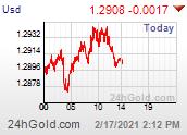 Chart USD-AUD