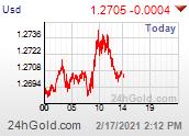 Chart USD-CAD