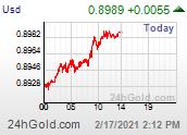 Chart USD-CHF